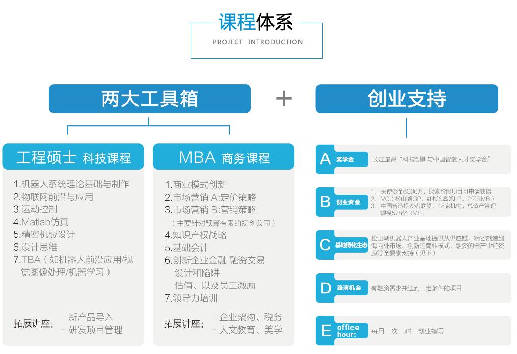 智造创业MBA