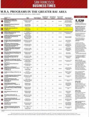 高校MBA学生规模排名