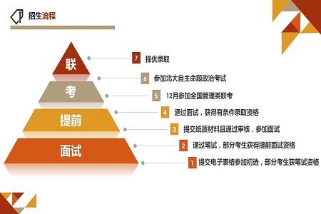 2020年北京大学工学院工程管理硕士(MEM)非全日制研究生招生流程