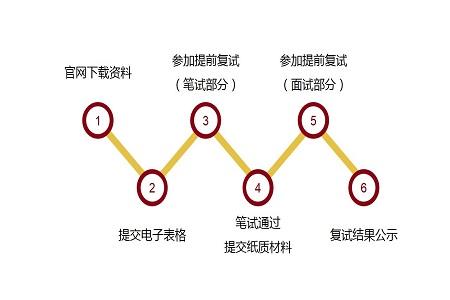 2020年北京大学工学院工程管理硕士(MEM)非全日制研究生申报流程